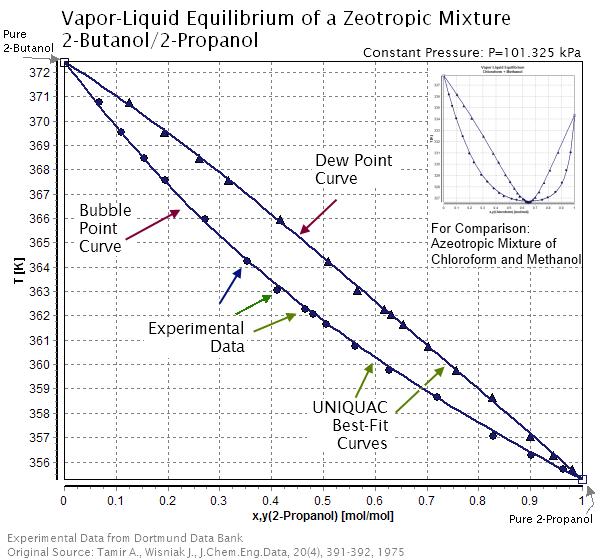 Zeotropic Mixture Wikipedia