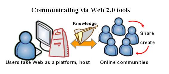 Web 20 And Emerging Learning Technologiesweb 20 Tools Wikibooks