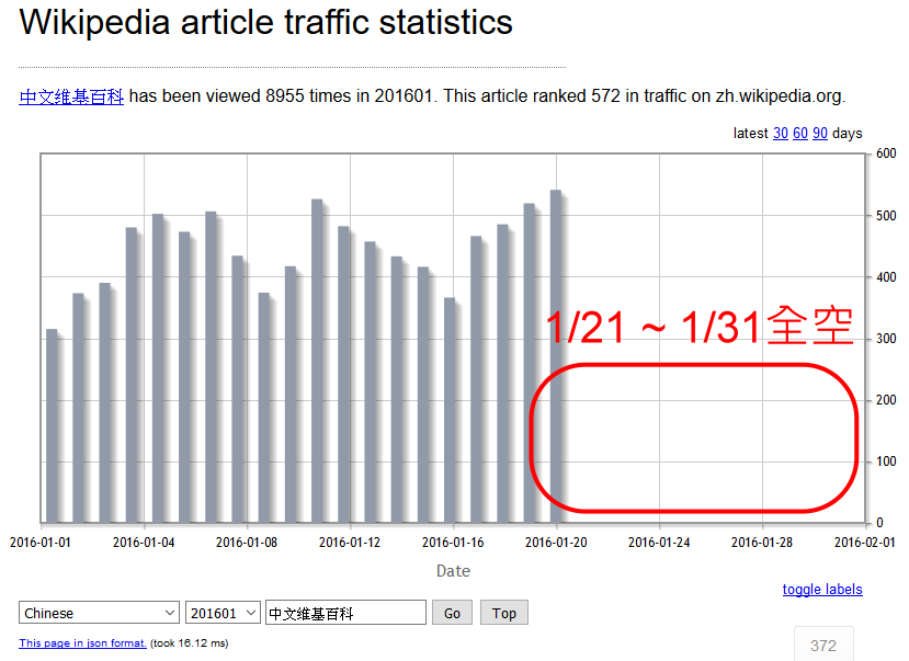 Wikipedia article traffic statistics issue (zh互助客棧2016年1月).png