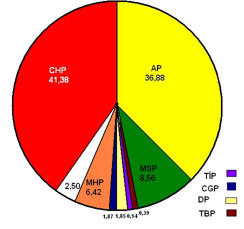 Pie Chart Icon: Dosya:1977 Turkish general election results pie chart.jpg - Vikipedi,Chart