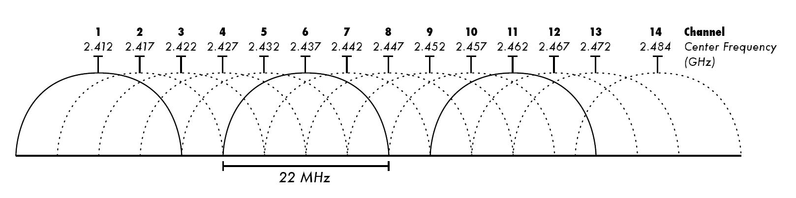 2.4_GHz_Wi-Fi_channels_%28802.11b%2Cg_WLAN%29.png