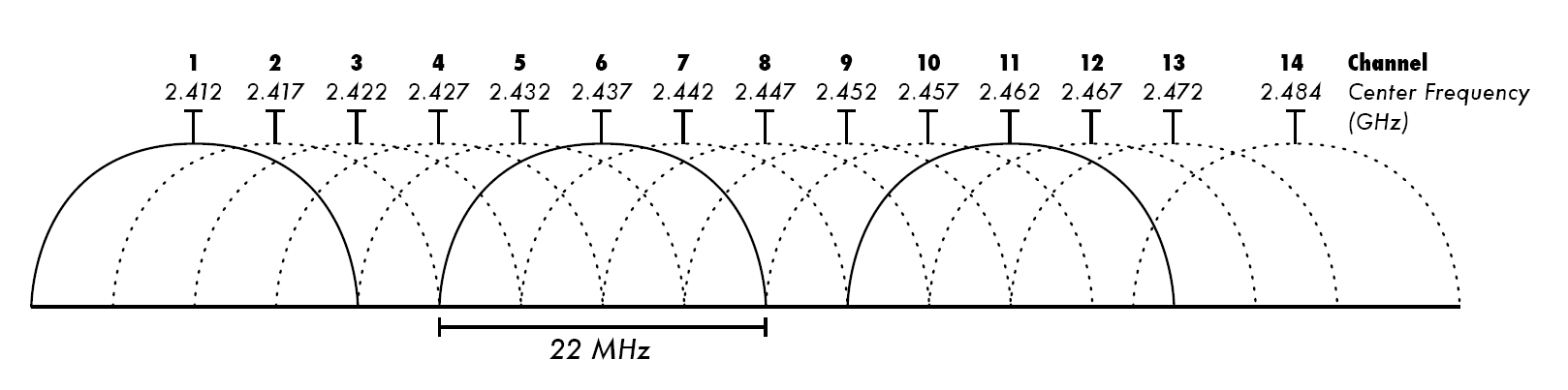 2.4_GHz_Wi-Fi_channels_(802.11b,g_WLAN).