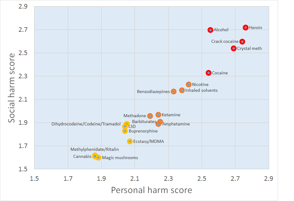 2011_Drug_Harms_Rankings.png