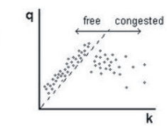 Figure 2: Flow rate versus vehicle density in free flow and congested traffic (fictitious data) 3ptt de flow congested.png