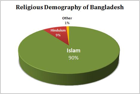 population and development in bangladesh