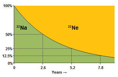 Radioactive dating isotope definition