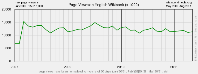 English Wikibooks Page Views.png