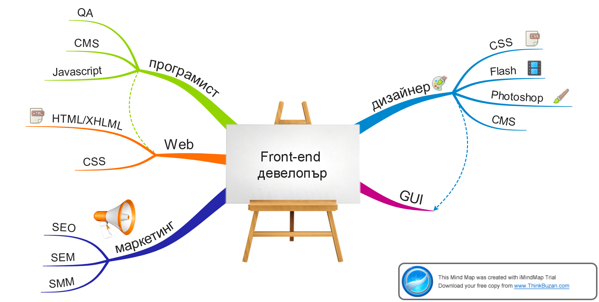 Front End Dev Diagrams Great Installation Of Wiring Diagram Jeep File Developer Mindmap Wikimedia Commons Rh Org