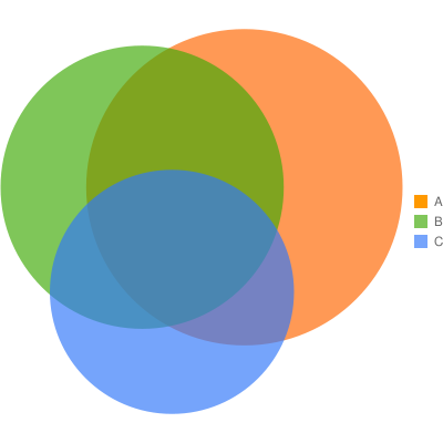 Filegoogle charts venn diagramg wikimedia commons google charts venn diagramg ccuart Gallery