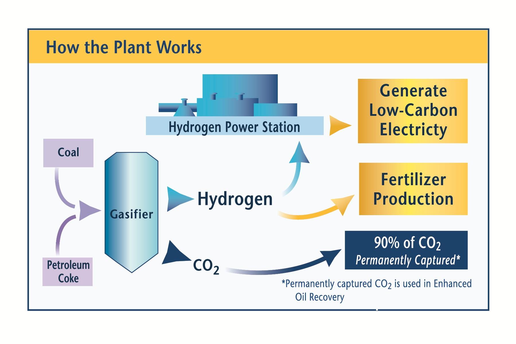 Hydrogen Production Plant Design