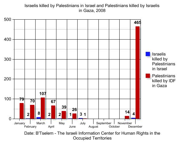 Balance de muertes de Palestinos vs Israelíes en la Franja de Gaza