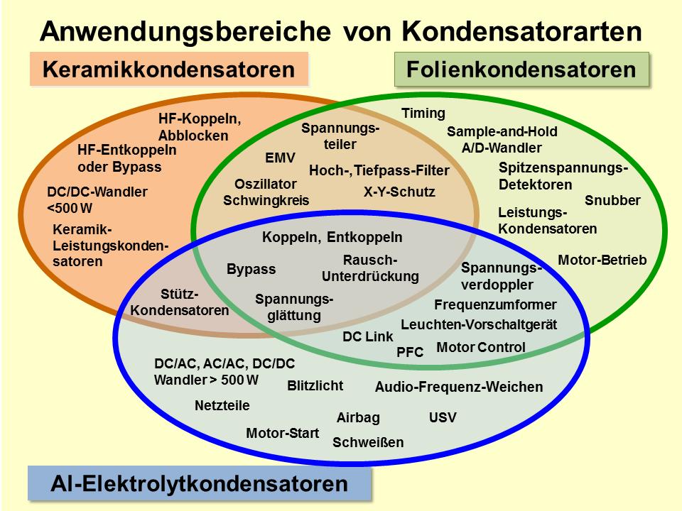 File:Kondensatoren-Anwendungsbereiche.png - Wikimedia Commons