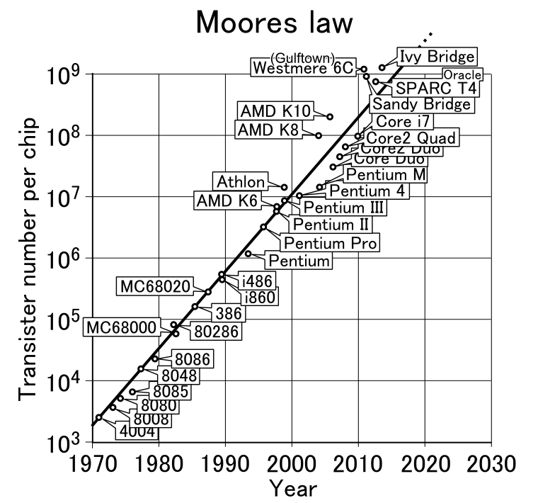 ムーアの法則