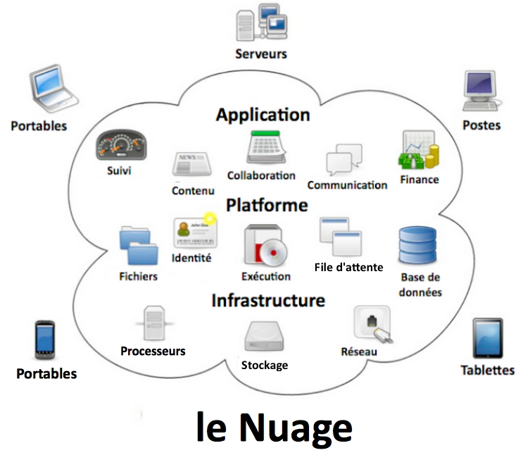 Cloud computing wikip dia for Definition architecture informatique