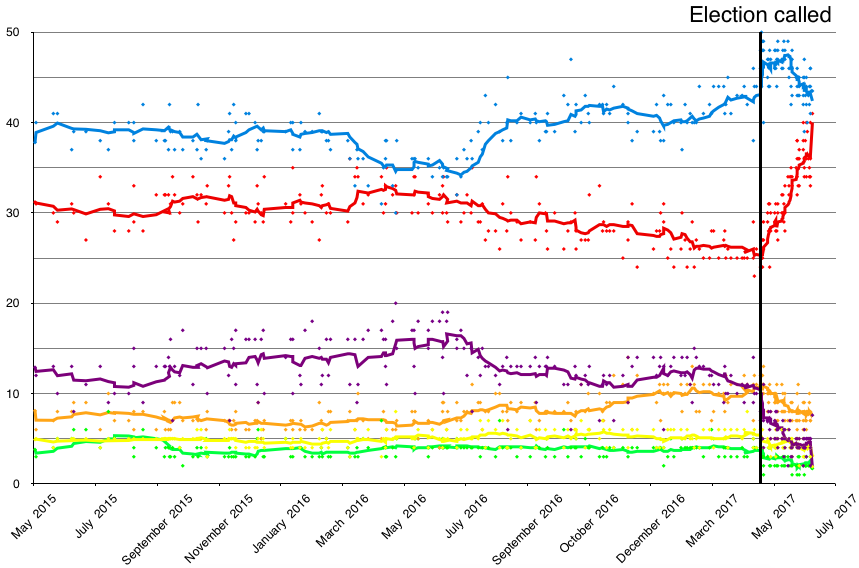 Great Britain opinion polling for the 2017 election; moving average is calculated from the last ten polls. Final point is actual result. Conservative Labour UKIP Liberal Democrats SNP Greens Opinion polling UK 2020 election short axis.png