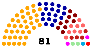 Parliament of Montenegro 2016 Election.png