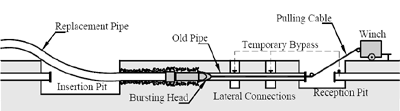 Trenchless Pipe Bursting