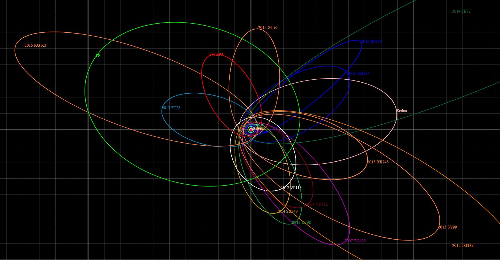 Planeta 9, oběžné dráhy planetek