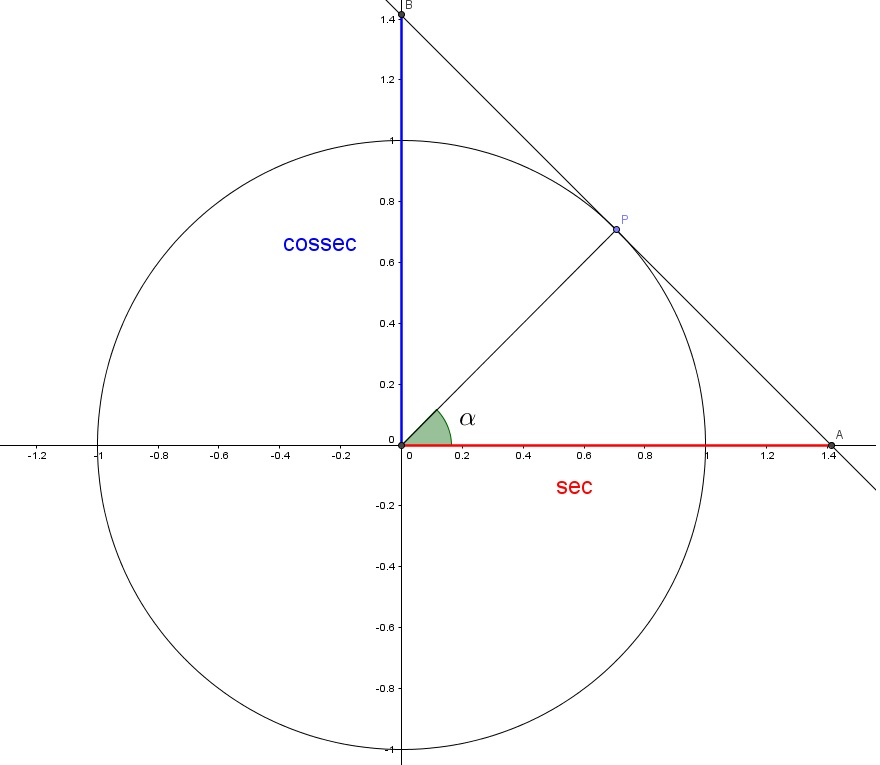 Unit Circle Chart Sin Cos Tan Sec Csc Cot  Edgrafik