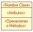 Una clase es representada por un rectángulo que posee tres divisiones.jpg