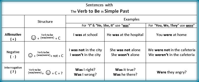 File Was Were Grammar Structure For Verb To Be In Past