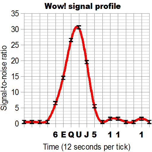 Archivo:Wow signal profile.png