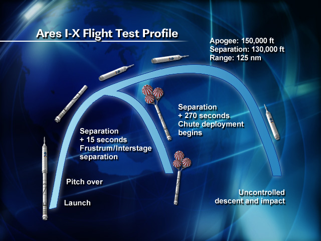 Ares I-X flight profile.jpg