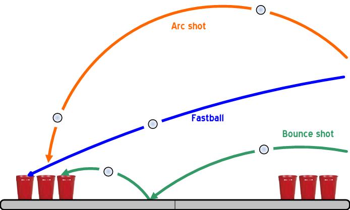 비어퐁의 궤적을 이해하기 쉽게 설명한 그림도 참고하시라. (Image soure: Wikipedia)