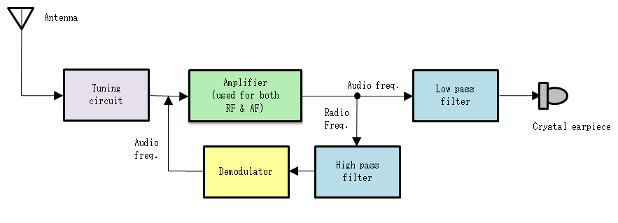 block diagram of radio receiver  zen diagram, block diagram