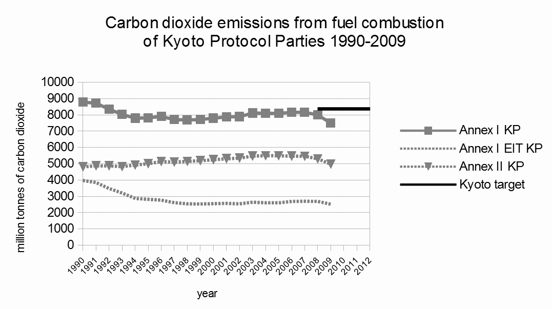 Filecarbon Dioxide Emissions From Fuel Combustion Of Annex I Kyoto