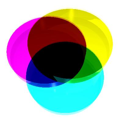 CMYK este un model sustractiv: culorile sustrag din spectrul luminos pentru a obţine negrul
