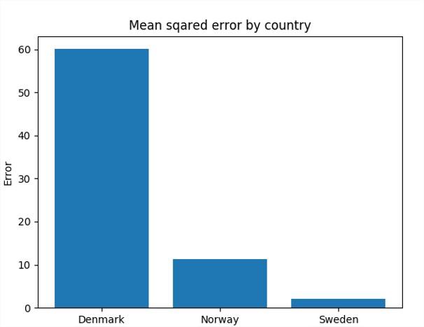 Comparatif des résultats avec les features de la Suède sur la Norvège et le Danemark