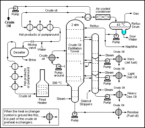 Crude oil distillation unit as used in petroleum crude oil refineries