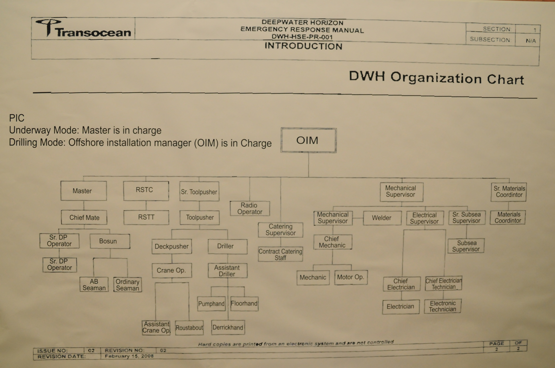 Charts In Powerpoint 2010: Deepwater Horizon Organizational Chart.jpg - Wikimedia Commons,Chart