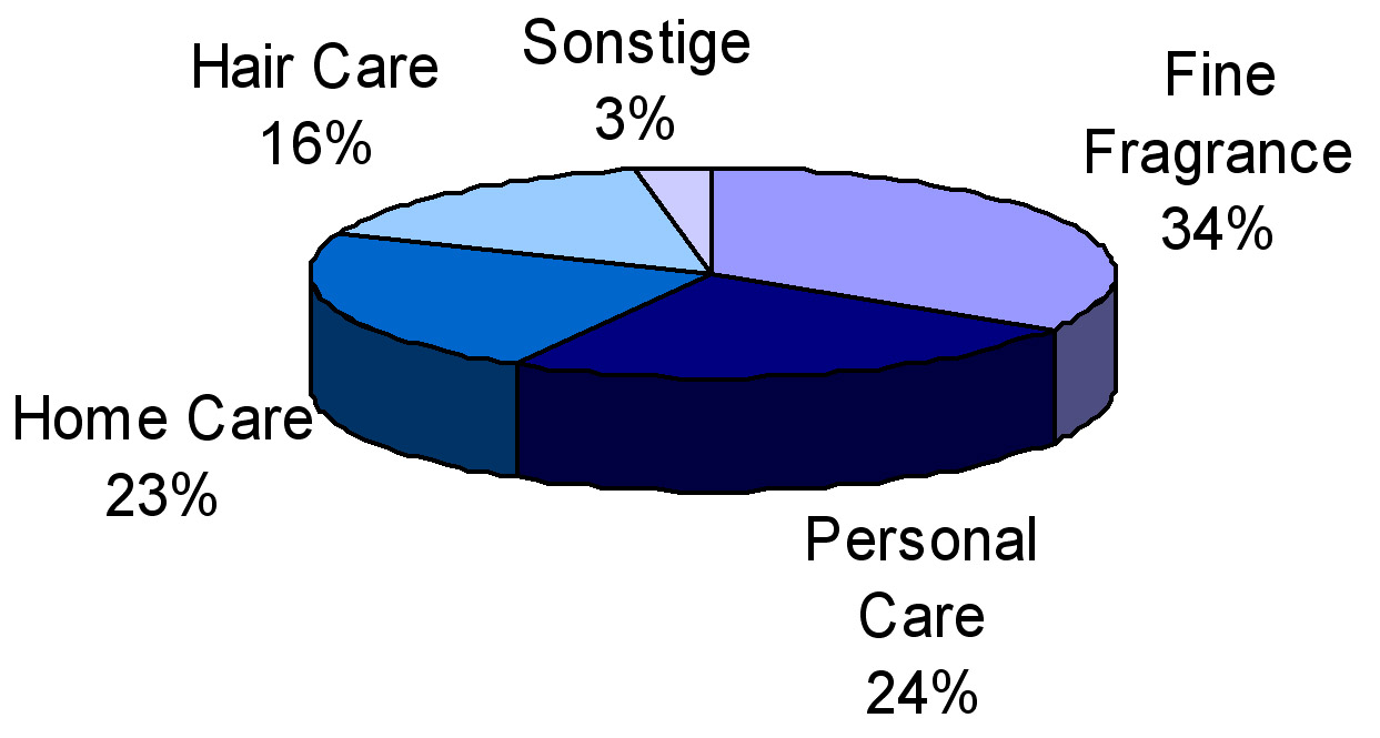 3d Pie Chart: Drom pie chart.jpg - Wikimedia Commons,Chart