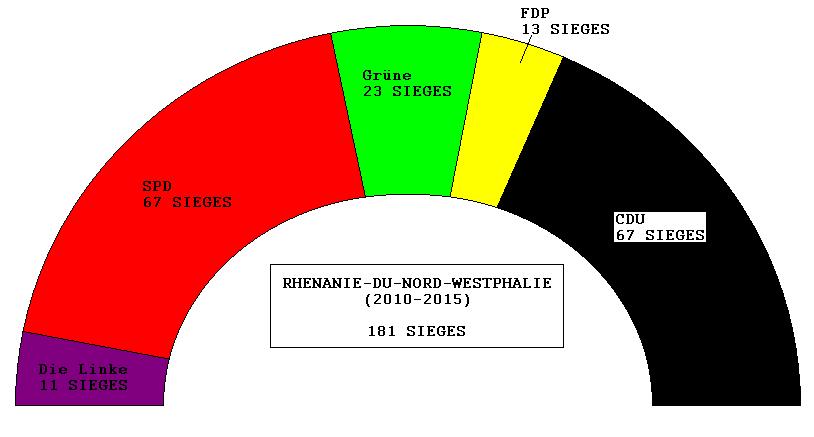 Elus de Rhénanie-du-Nord-Westphalie (2010-2015).png