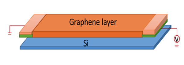 Figure 3 Schematic of double-layer graphene ultra-broadband photodetector