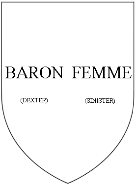 Impalement in heraldry: on the dexter side of the escutcheon, the position of greatest honour, are placed the arms of the husband (baron), with the paternal arms of the wife (femme) on the sinister. ImpalementDiagram.PNG