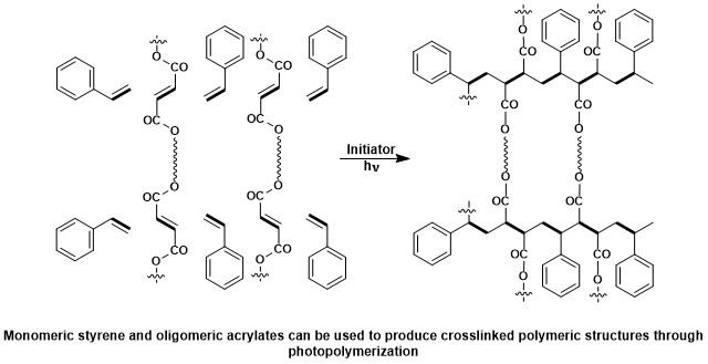 intro scheme for photopolymerization