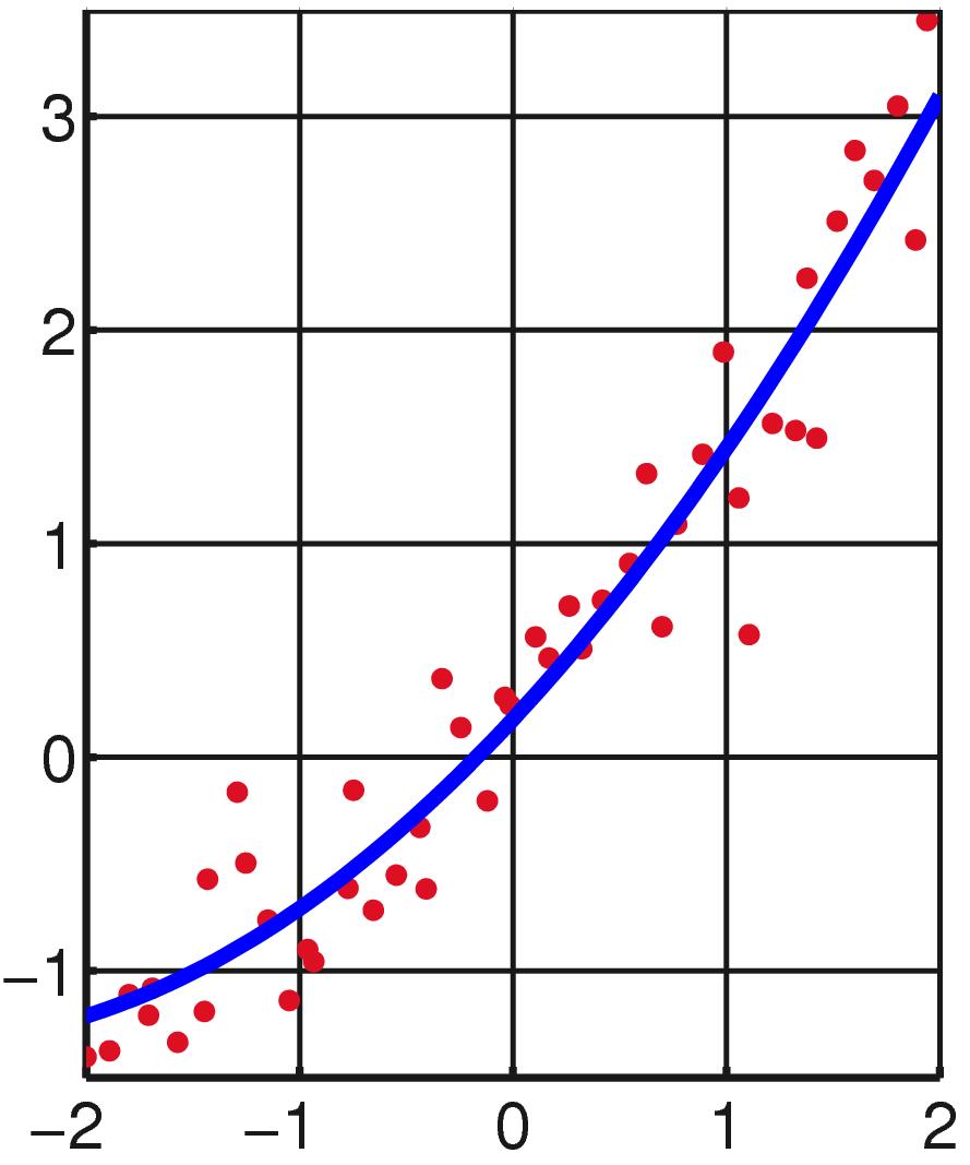 Mínimos cuadrados - Wikipedia, la enciclopedia libre