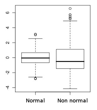 Normality box-plot.png