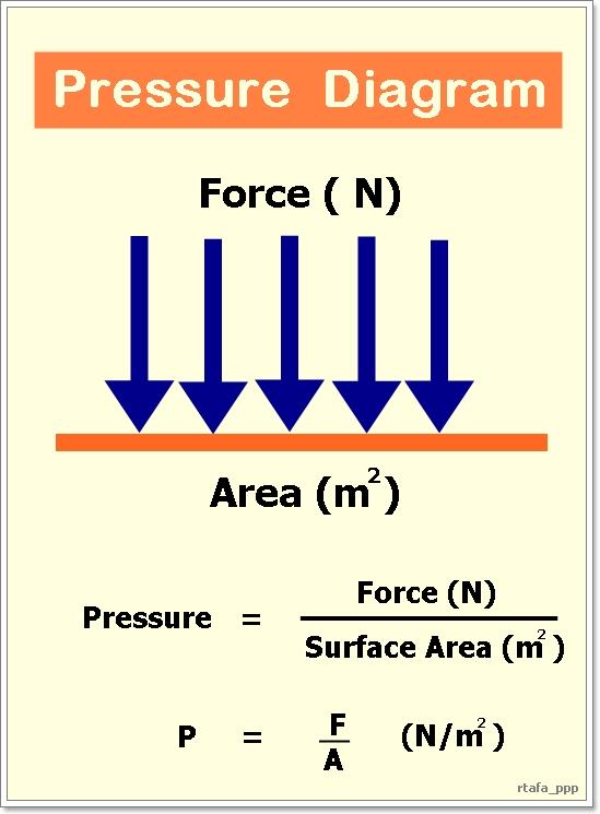 File    Pressure       diagram   jpg  Wikimedia Commons
