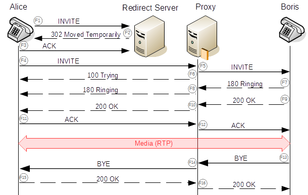 Call flow through redirect server and proxy.