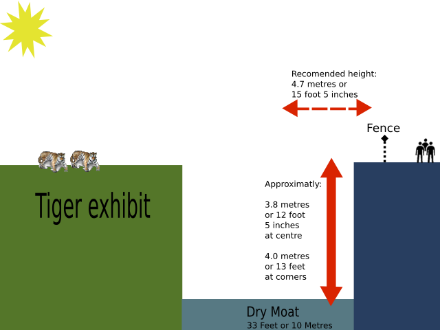 File:Tiger cage diagram.png - Wikimedia Commons