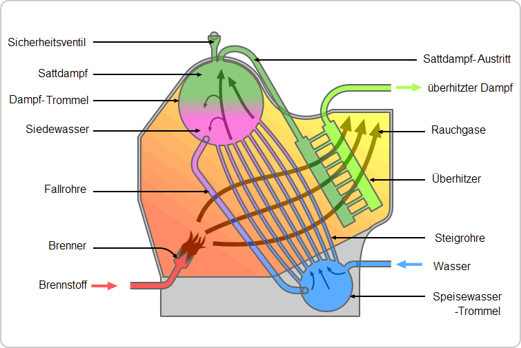 Wasserrohrkessel – Wikipedia