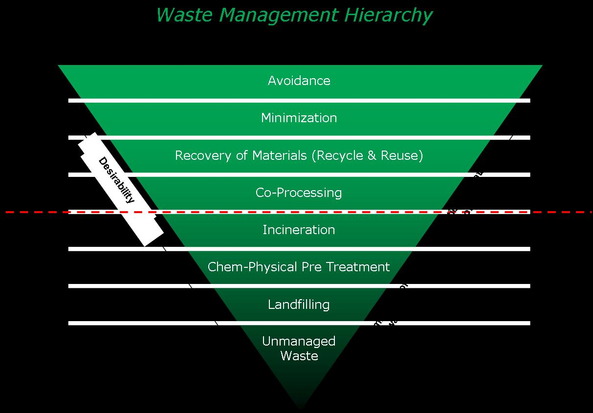 rubbish and waste management Welcome to waste management sydney whether you need rubbish removal: residential or commercial services, strip-outs, demolition or green waste disposal, we can.