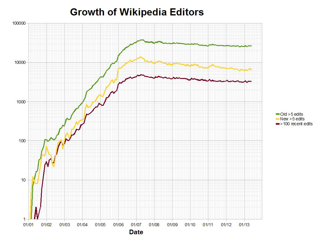 file wikipedia active editors semilog png wikimedia commons