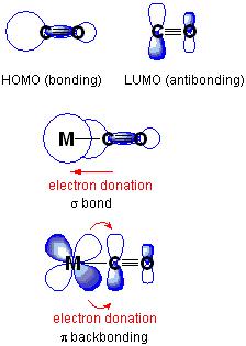 pi backbonding