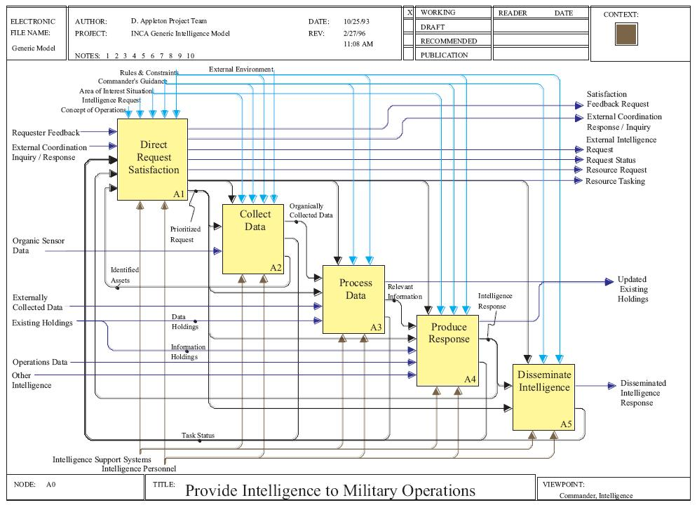 Filec4isr Architecture Framework Example Activity Diagram In Idef0
