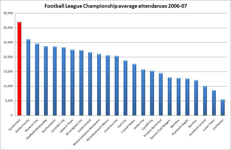 2006 07 sunderland a f c season wikipedia for 06 07 premier league table